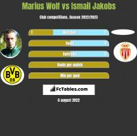 Marius Wolf vs Ismail Jakobs h2h player stats