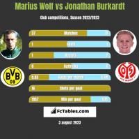 Marius Wolf vs Jonathan Burkardt h2h player stats