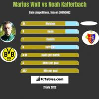 Marius Wolf vs Noah Katterbach h2h player stats