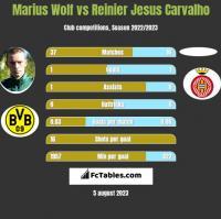 Marius Wolf vs Reinier Jesus Carvalho h2h player stats