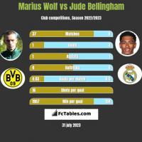 Marius Wolf vs Jude Bellingham h2h player stats