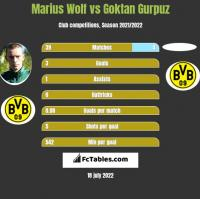 Marius Wolf vs Goktan Gurpuz h2h player stats
