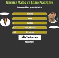 Mariusz Malec vs Adam Fraczczak h2h player stats
