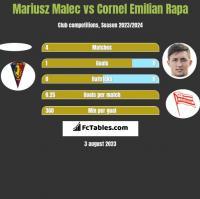 Mariusz Malec vs Cornel Emilian Rapa h2h player stats