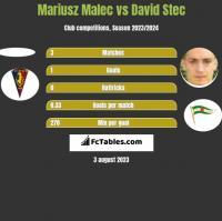Mariusz Malec vs David Stec h2h player stats