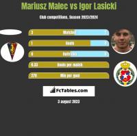 Mariusz Malec vs Igor Łasicki h2h player stats