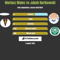 Mariusz Malec vs Jakub Bartkowski h2h player stats