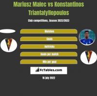 Mariusz Malec vs Konstantinos Triantafyllopoulos h2h player stats