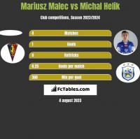 Mariusz Malec vs Michał Helik h2h player stats