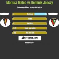 Mariusz Malec vs Dominik Jonczy h2h player stats