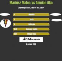 Mariusz Malec vs Damian Oko h2h player stats