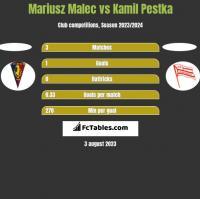 Mariusz Malec vs Kamil Pestka h2h player stats