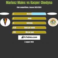 Mariusz Malec vs Kacper Chodyna h2h player stats