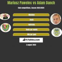 Mariusz Pawelec vs Adam Danch h2h player stats