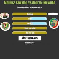Mariusz Pawelec vs Andrzej Niewulis h2h player stats