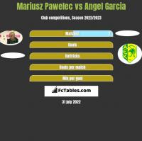 Mariusz Pawelec vs Angel Garcia h2h player stats
