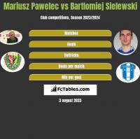 Mariusz Pawelec vs Bartlomiej Sielewski h2h player stats