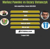 Mariusz Pawelec vs Cezary Stefanczyk h2h player stats