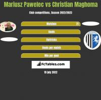 Mariusz Pawelec vs Christian Maghoma h2h player stats