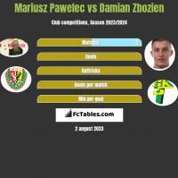 Mariusz Pawelec vs Damian Zbozien h2h player stats