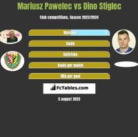 Mariusz Pawelec vs Dino Stiglec h2h player stats