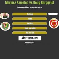Mariusz Pawelec vs Doug Bergqvist h2h player stats