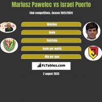 Mariusz Pawelec vs Israel Puerto h2h player stats