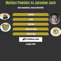 Mariusz Pawelec vs Jaroslaw Jach h2h player stats