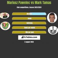 Mariusz Pawelec vs Mark Tamas h2h player stats