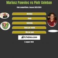 Mariusz Pawelec vs Piotr Celeban h2h player stats