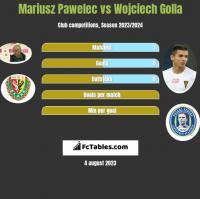 Mariusz Pawelec vs Wojciech Golla h2h player stats