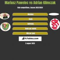 Mariusz Pawelec vs Adrian Klimczak h2h player stats