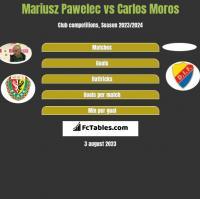 Mariusz Pawelec vs Carlos Moros h2h player stats