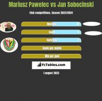 Mariusz Pawelec vs Jan Sobocinski h2h player stats