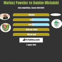 Mariusz Pawelec vs Damian Michalski h2h player stats