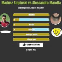 Mariusz Stepinski vs Alessandro Marotta h2h player stats