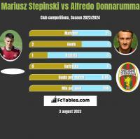 Mariusz Stepinski vs Alfredo Donnarumma h2h player stats