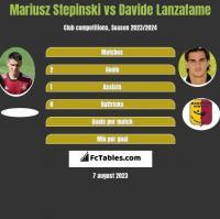 Mariusz Stepinski vs Davide Lanzafame h2h player stats