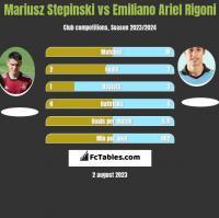 Mariusz Stepinski vs Emiliano Ariel Rigoni h2h player stats