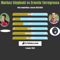 Mariusz Stepinski vs Ernesto Torregrossa h2h player stats