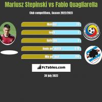 Mariusz Stepinski vs Fabio Quagliarella h2h player stats