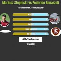 Mariusz Stepinski vs Federico Bonazzoli h2h player stats