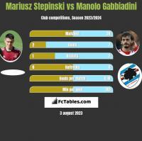 Mariusz Stepinski vs Manolo Gabbiadini h2h player stats
