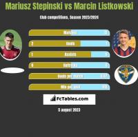 Mariusz Stepinski vs Marcin Listkowski h2h player stats
