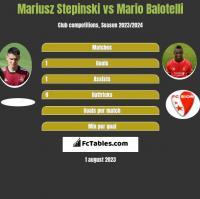 Mariusz Stepinski vs Mario Balotelli h2h player stats