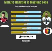 Mariusz Stepinski vs Massimo Coda h2h player stats