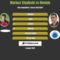 Mariusz Stepinski vs Romulo h2h player stats