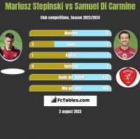 Mariusz Stepinski vs Samuel Di Carmine h2h player stats