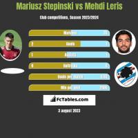 Mariusz Stepinski vs Mehdi Leris h2h player stats