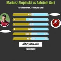 Mariusz Stepinski vs Gabriele Gori h2h player stats